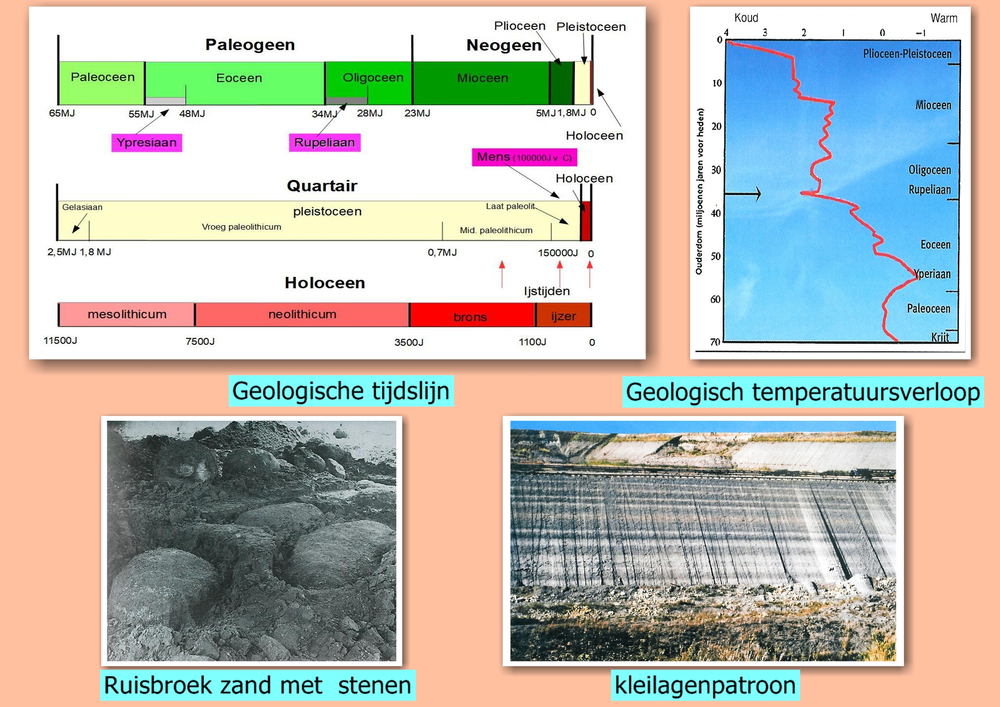 geologische geschiedenis1